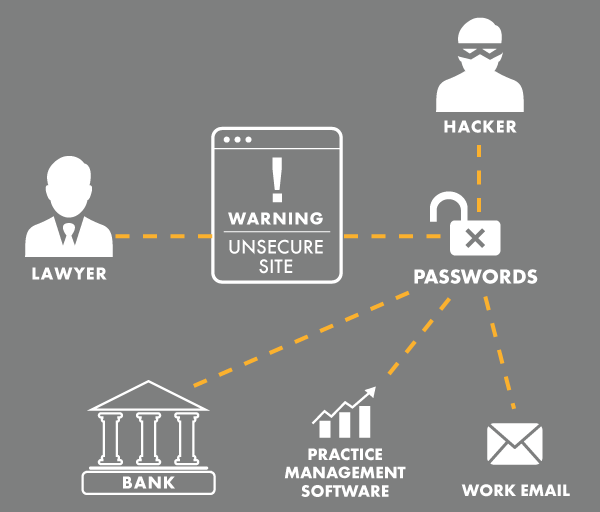 CPA firm cybersecurity